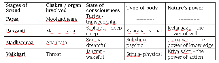 Vedic sound table-image.png